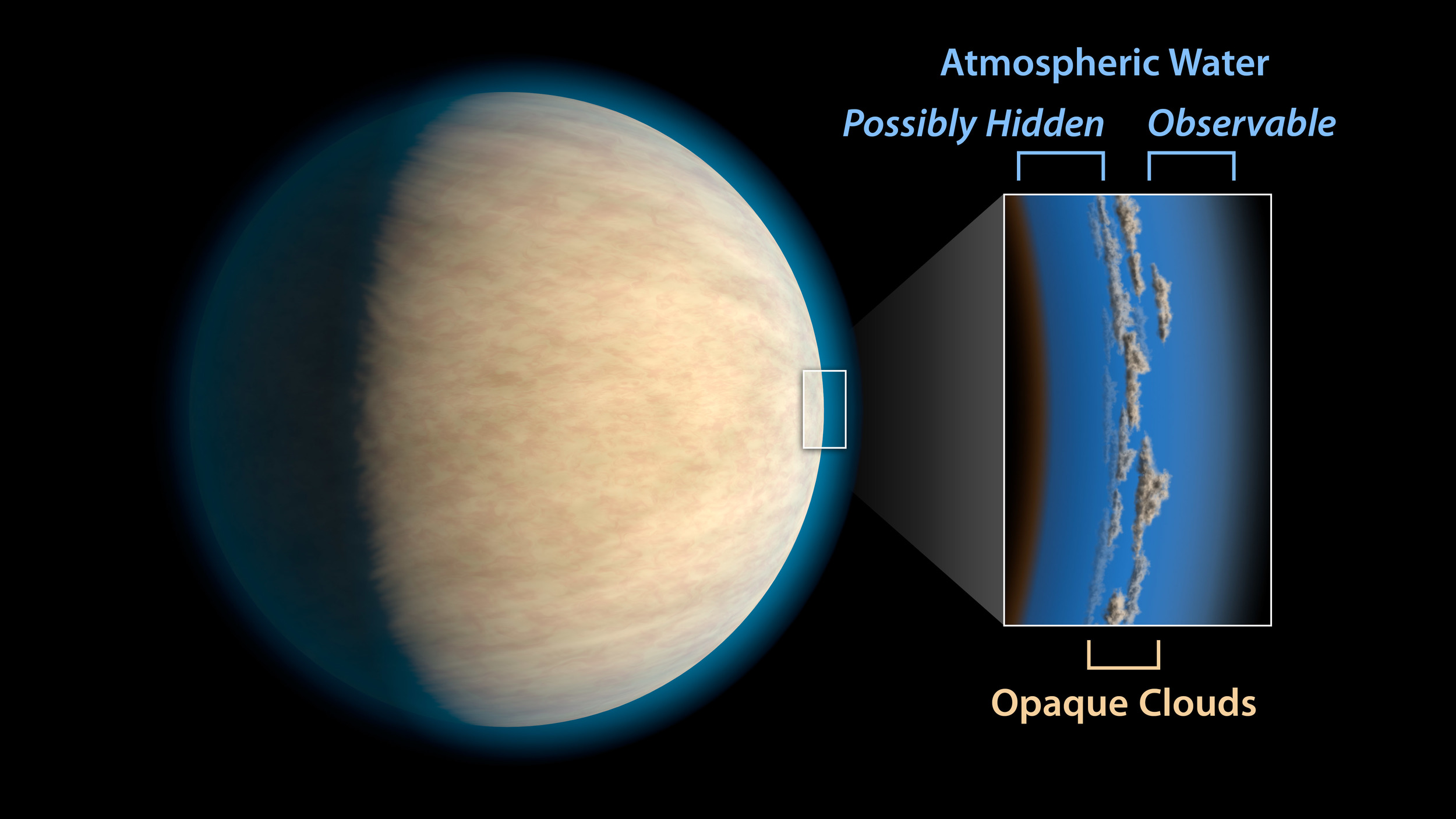 Hot Jupiters, exoplanets around the same size as Jupiter that orbit very closely to their stars, often have cloud or haze layers in their atmospheres. This may prevent space telescopes from detecting atmospheric water that lies beneath the clouds, according to a study in the Astrophysical Journal. – Image Credits: NASA/JPL-Caltech