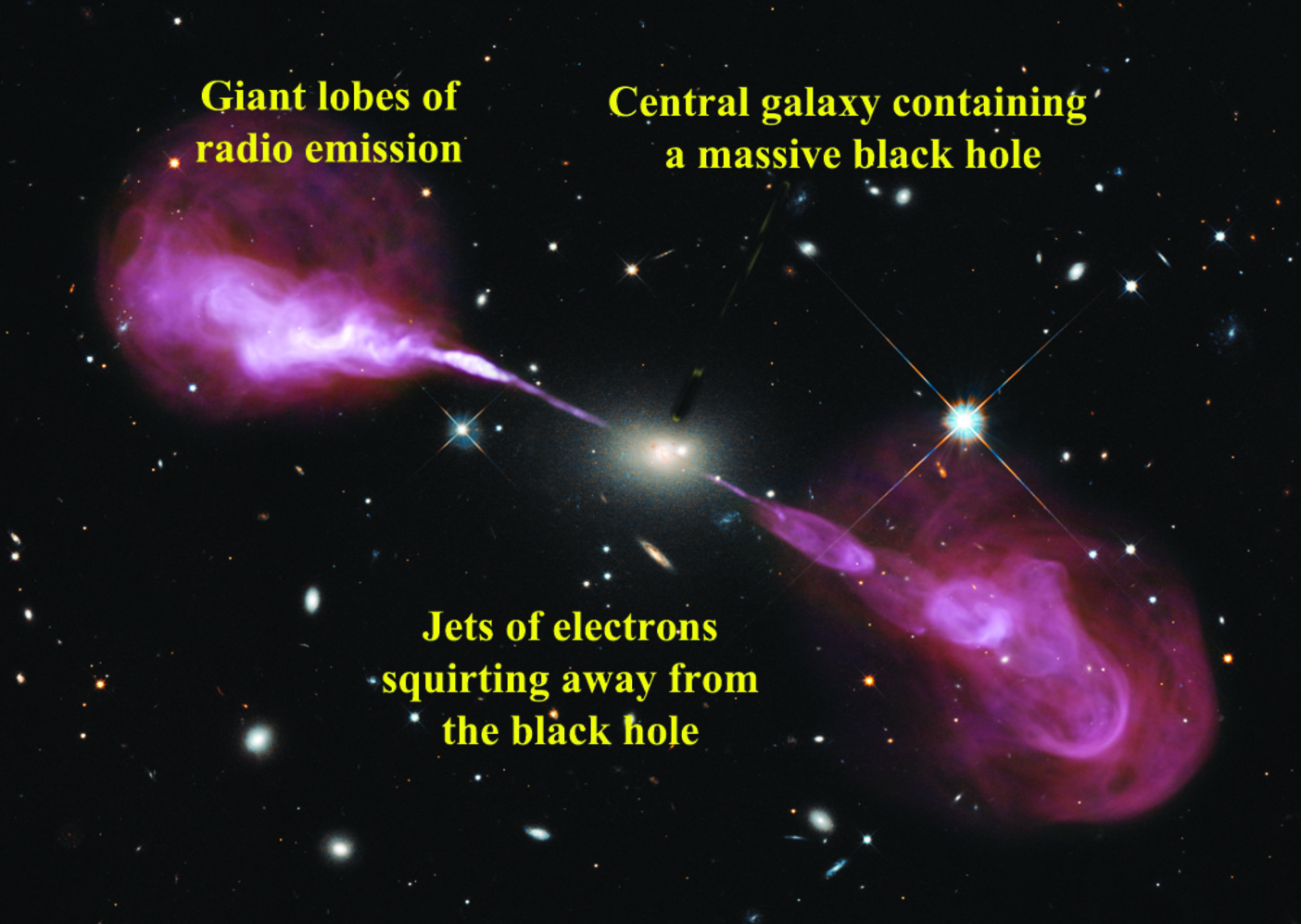 A radio galaxy (Hercules A) powered by a black hole, based on image from the National Radio Astronomy Observatory, showing the radio emission (red) superimposed on the optical emission (white). Credits for original image: NASA, ESA, S. Baum and C O'Dea (RIT), R Perley and W Cotton (NRAO/AUI/NS), and the Hubble Heritage Team (STScI/AURA), Author provided