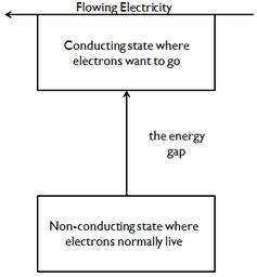What the energy gap looks like. Peter Byrley