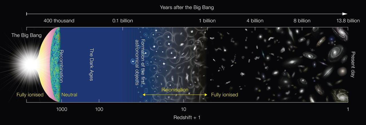 This diagram depicts the major milestones in the evolution of the Universe since the Big Bang, about 13.8 billion years ago. It is not to scale.The Universe was in a neutral state at 400 thousand years after the Big Bang and remained that way until light from the first generation of stars started to ionise the hydrogen. After several hundred million years, the gas in the Universe was completely ionised. - Credit: NAOJ
