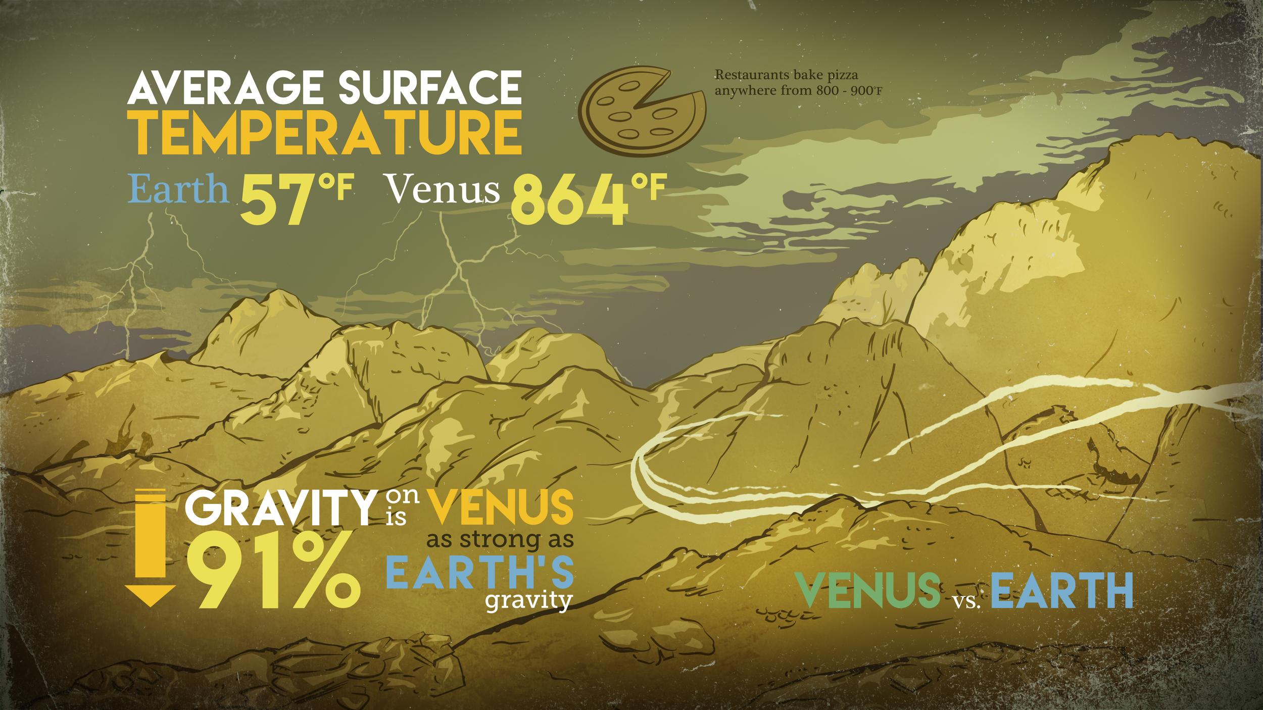 This graphic compares surface temperatures and gravity on Earth and Venus. The two planets are similar sizes and have similar gravity — but Venus is bone dry and more than 10 times as hot as our home planet. Recent NASA research describes a key process that removes water from the Venusian atmosphere. - Credits: NASA/Goddard/Conceptual Image Lab, Brian Monroe