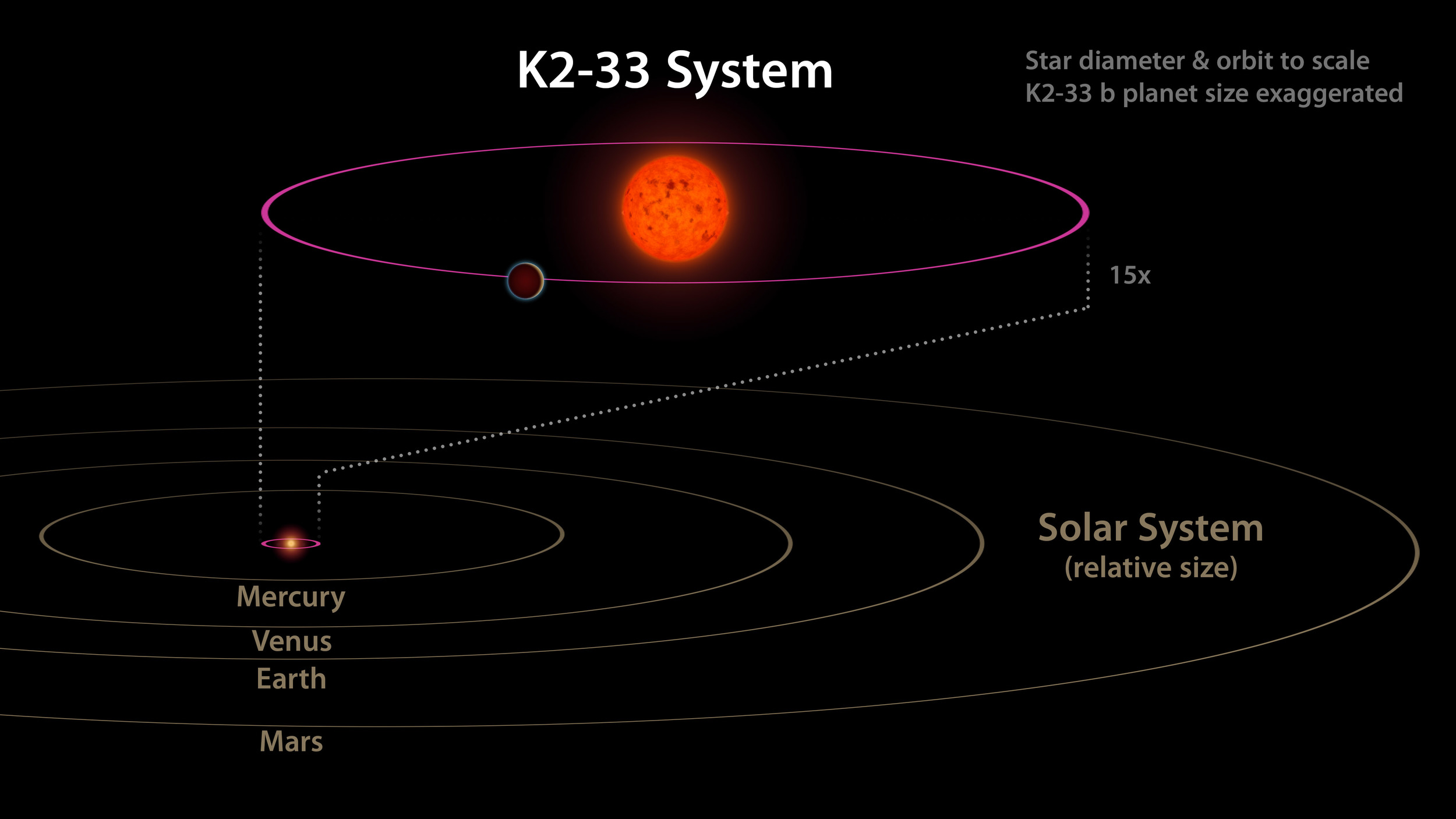 This image shows the K2-33 system, and its planet K2-33b, compared to our own solar system. The planet has a five-day orbit, whereas Mercury orbits our sun in 88 days. The planet is also nearly 10 times closer to its star than Mercury is to the sun. -  Credits: NASA/JPL-Caltech