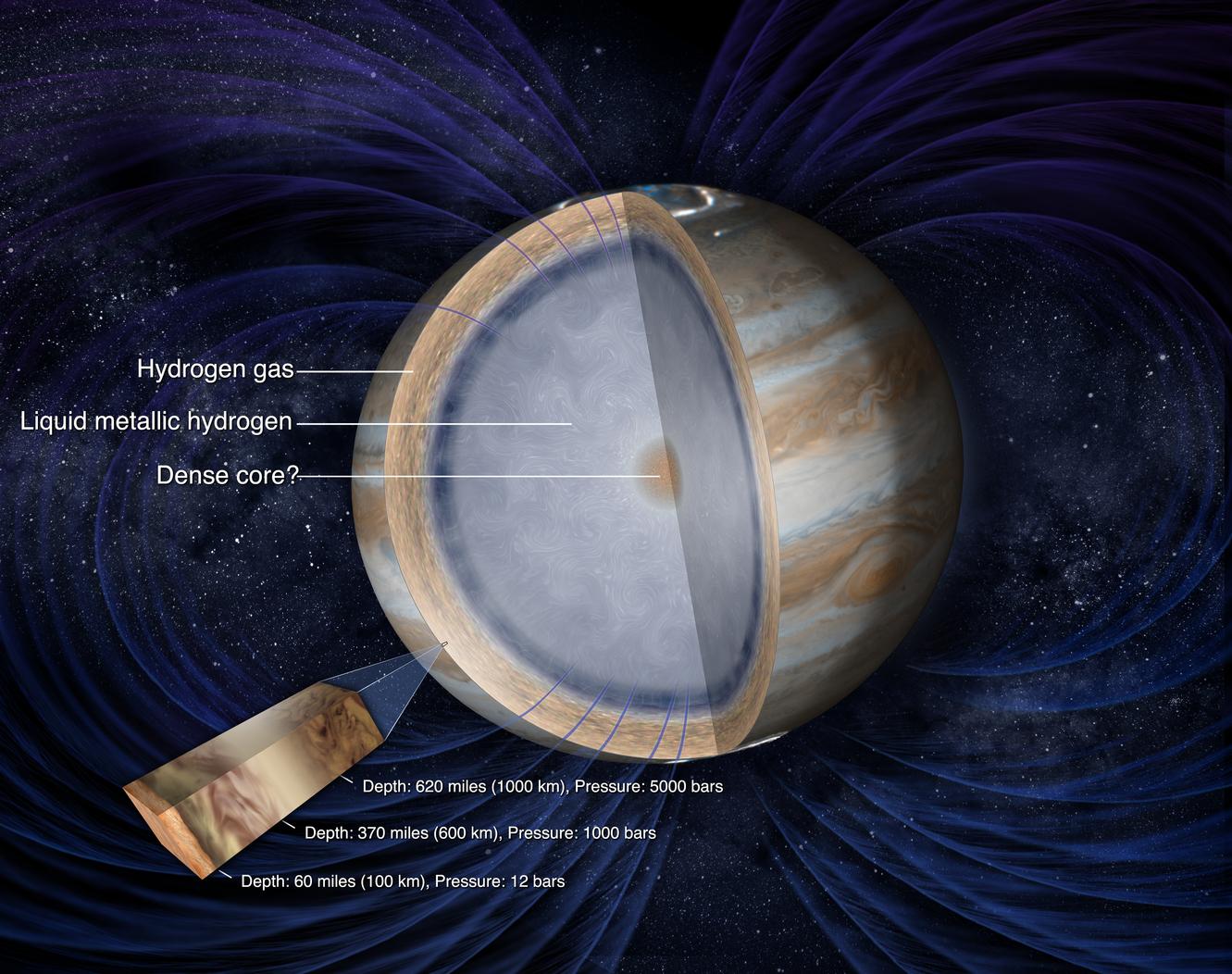 The exotic interior of Jupiter, hidden deep below the visible cloud layers. Does a dense core actually exist? - Image Credit: NASA/JPL