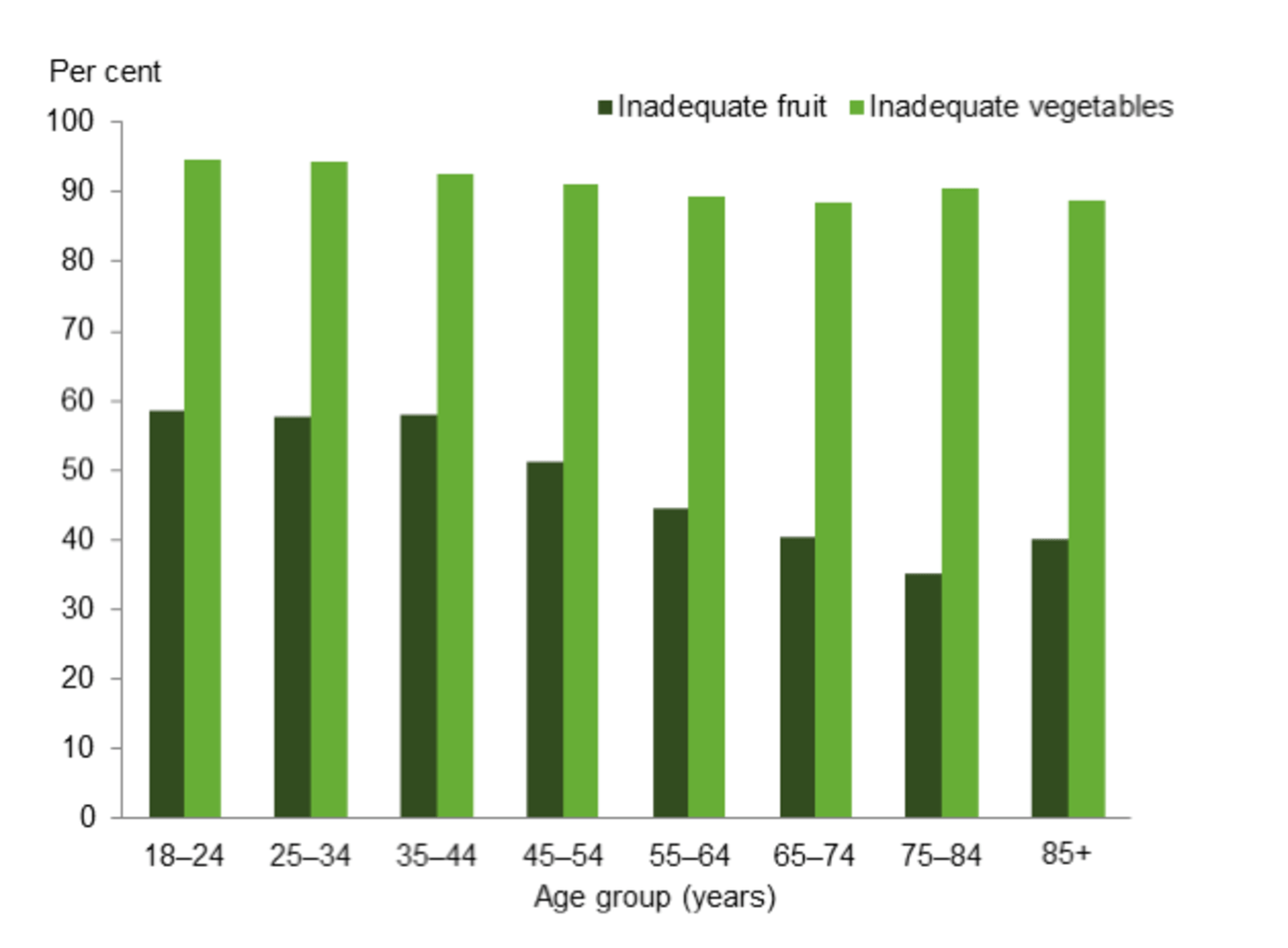Australians eating inadequate fruit and vegetables.ABS 2013. Australian Health Survey: Updated Results, 2011–12. ABS cat. no. 4364.0.55.003. Canberra: Australian Bureau of Statistics.,Author provided