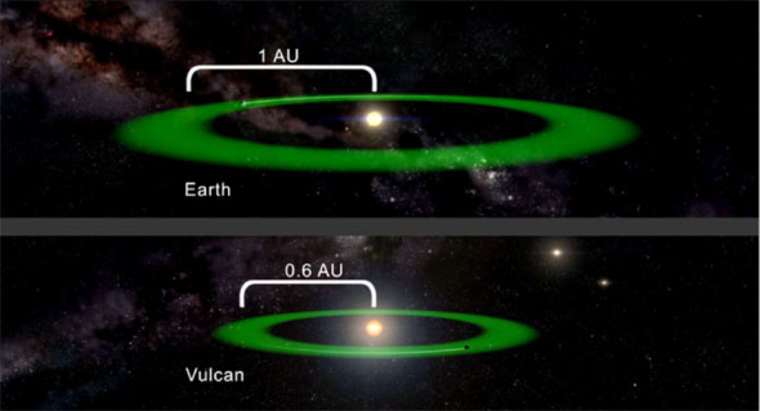 The green area surrounding 40 Eridani A depicts the habitable zone of the star, the area where temperatures would be right for liquid water, an essential ingredient for life (Vulcan or otherwise). The habitable zone of Vulcan is closer to its dwarf star than the Earth's is to the sun because 40 Eridani A is cooler and dimmer than our sun.