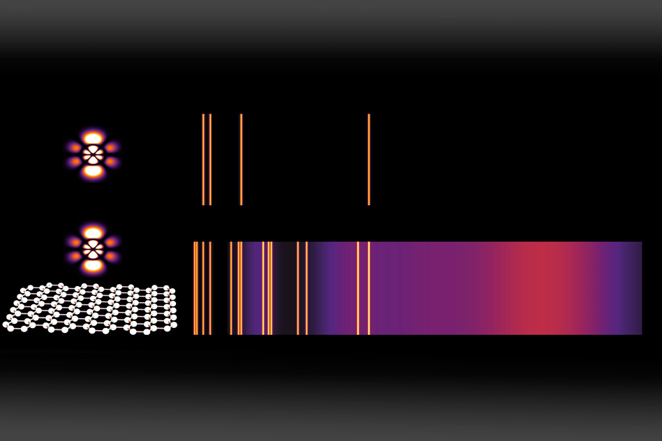 Emission spectra are a widely used method for identifying chemical compounds; the bright lines reveal the different frequencies of light that can be emitted by an atom. Here, a normal emission spectrum for an atom in a high-energy state (top) is compared to the emission from the same atom placed just a few nanometers (billionths of a meter) away from graphene that has been doped with charge carriers (bottom). For each energy-level transition, an orange line (or purple cloud) appears if that transition is estimated to be faster than one per microsecond — making it frequent enough to be observed. - Image   Courtesy of the researchers