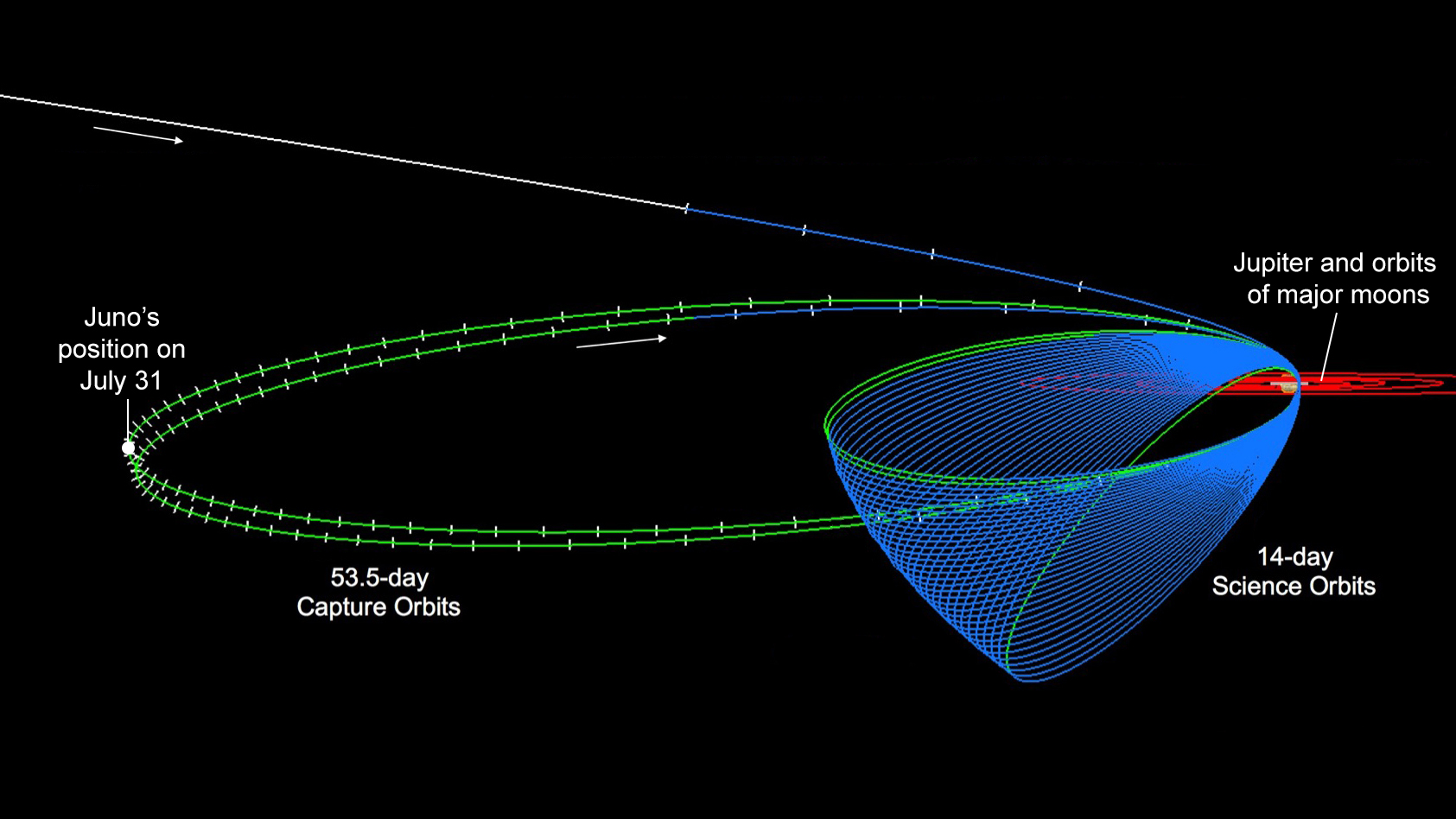 This diagram shows the Juno spacecraft's orbits, including its two long, stretched-out capture orbits. The spacecraft's position on July 31 is indicated at left. - Image Credits: NASA/JPL-Caltech