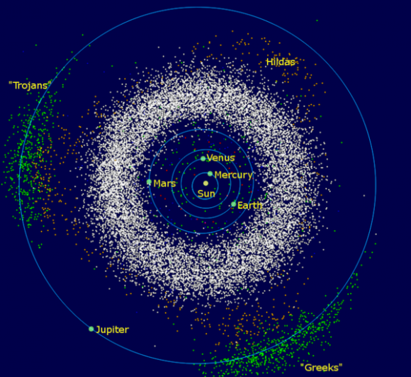 The asteroids of the inner Solar System and Jupiter: The donut-shaped asteroid belt is located between the orbits of Jupiter and Mars - Image Credit: Wikimedia Commons