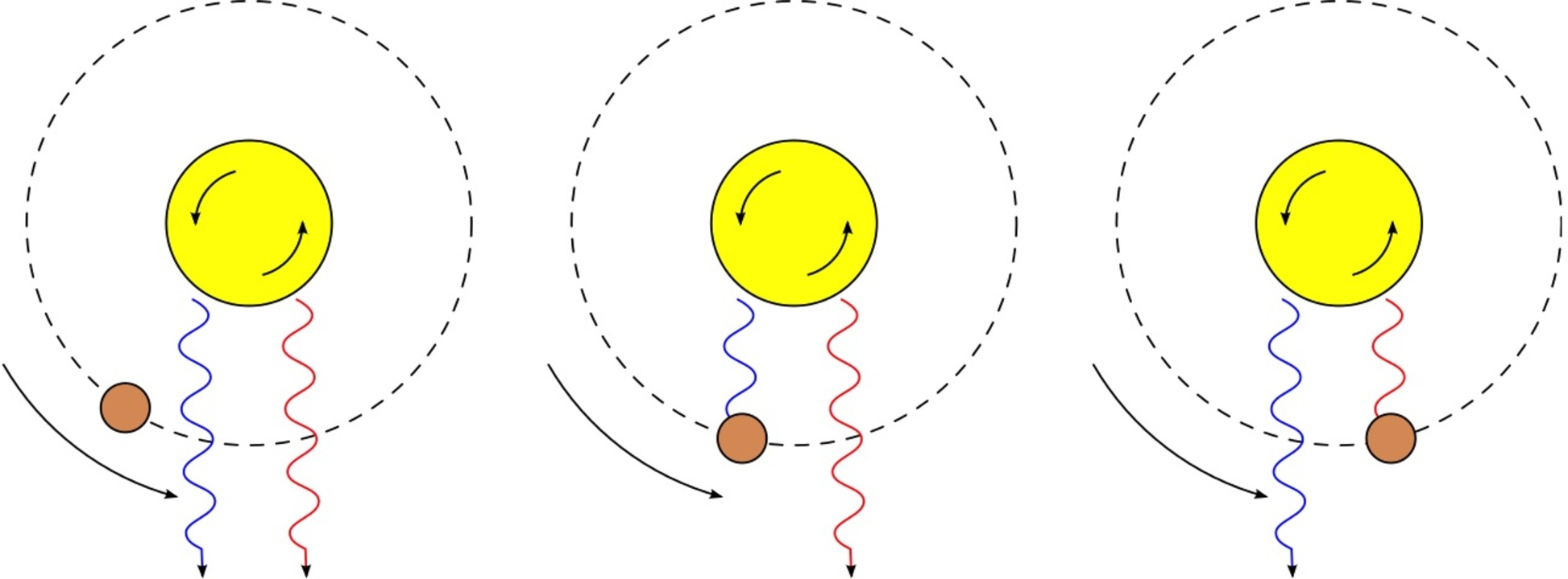 The planet and star rotate in the same direction, a prograde orbit. - Image Credits:  Wikipedia/Autiwa ,  CC BY
