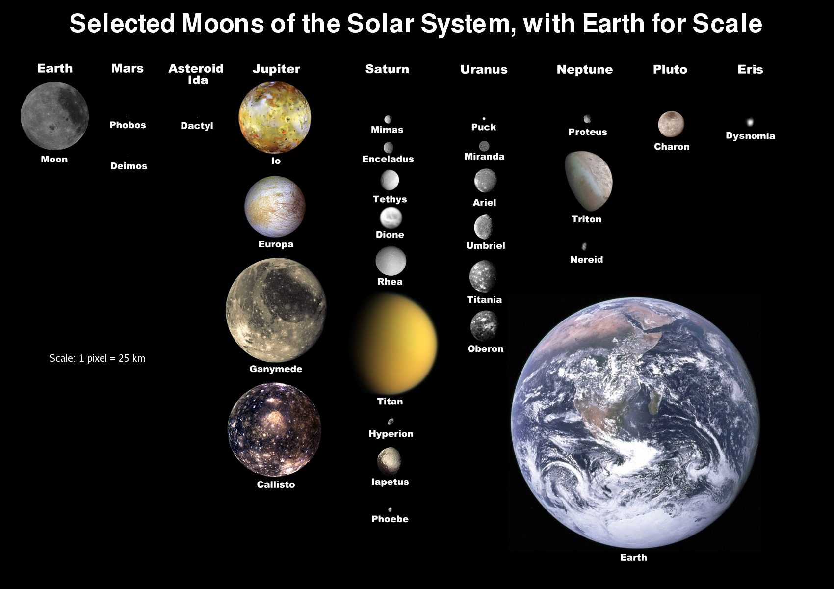 The moons of solar system, showed to scale with Earth's Moon. - Image Credit: NASA