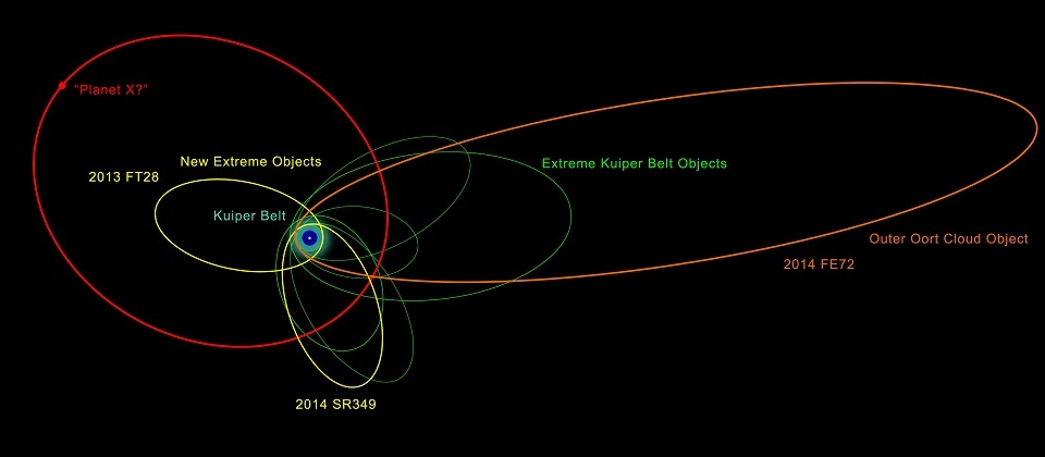 An illustration of the orbits of the new and previously known extremely distant Solar System objects – showing the clustering in orbits that indicates that possible presence of Planet X. - Image Credit: Robin Dienel/Carnegie Science