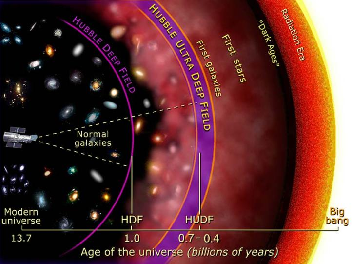 Illustration of the depth by which Hubble imaged galaxies in prior Deep Field initiatives, in units of the Age of the Universe. The goal of the Frontier Fields is to peer back further than the Hubble Ultra Deep Field. – Image Credit: NASA and A. Feild (STScI)