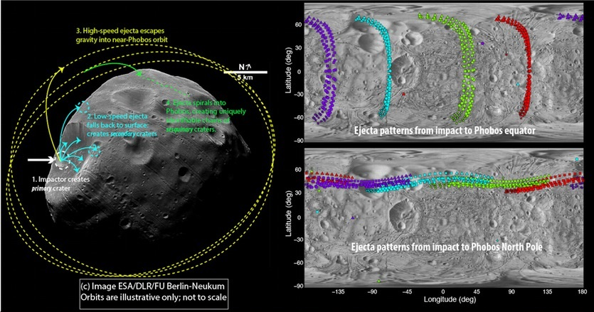 Image showing the Stickney crater (left) and how ejecta from an impact can form patterns (right) and crater chains (catenae). - Image Credit: ESA/DLR/FU Berlin-Neukum
