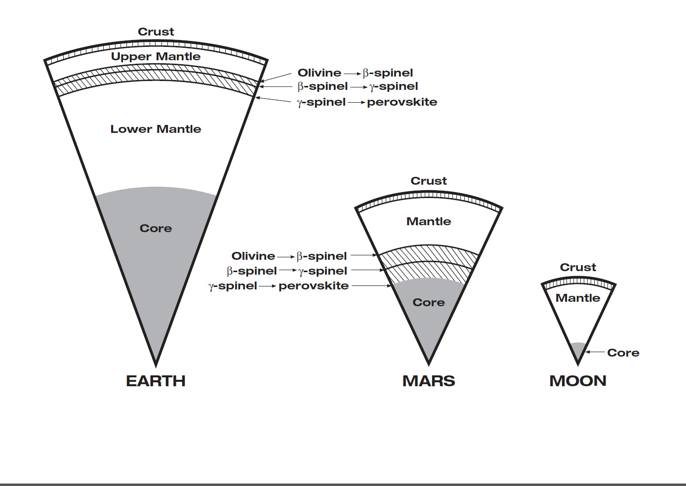 Mars has the same basic internal structure as the Earth and other terrestrial (rocky) planets. It is large enough to have pressures equivalent to those throughout the Earth's upper mantle, and it has a core with a similar fraction of it's mass. In contrast, the pressure even near the center of the Moon barely reach that just below the Earth's crust and it has a tiny, almost negligible core. The size of Mars indicates that it must have undergone many of the same separation and crystallization processes that formed the Earth's crust and core during early planetary formation. - Image Credit: JPL/NASA