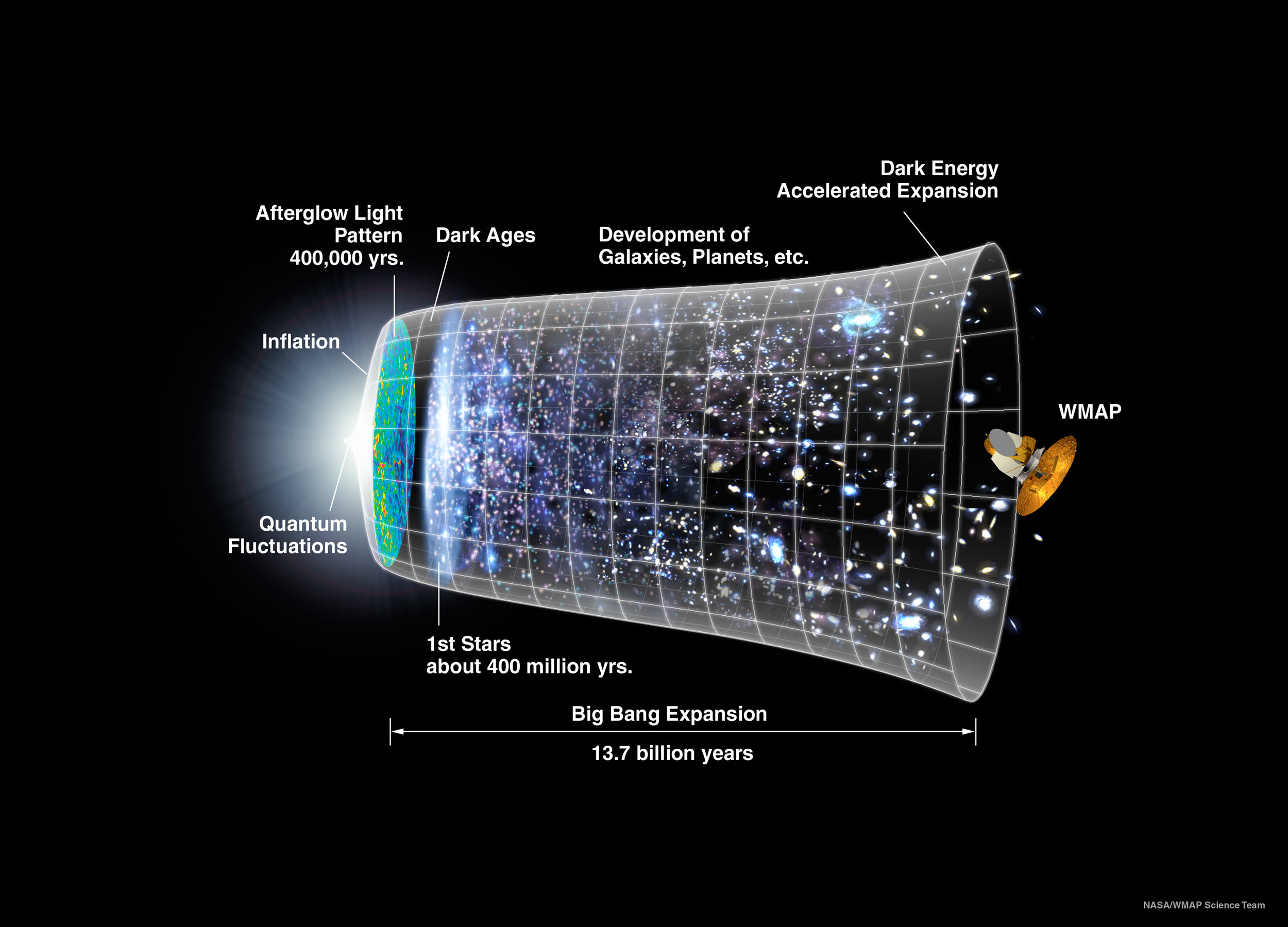 Timeline of the Big Bang and the expansion of the Universe. - Image Credit: NASA