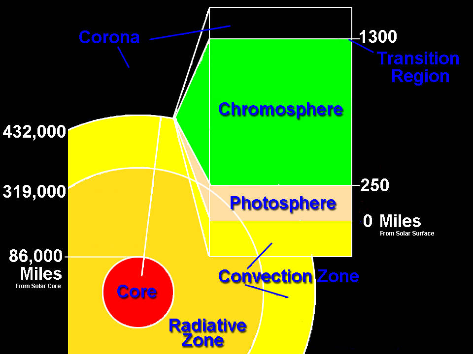 Graphic showing a model of the layers of the Sun, with approximate mileage ranges for each layer. - Image Credit: NASA
