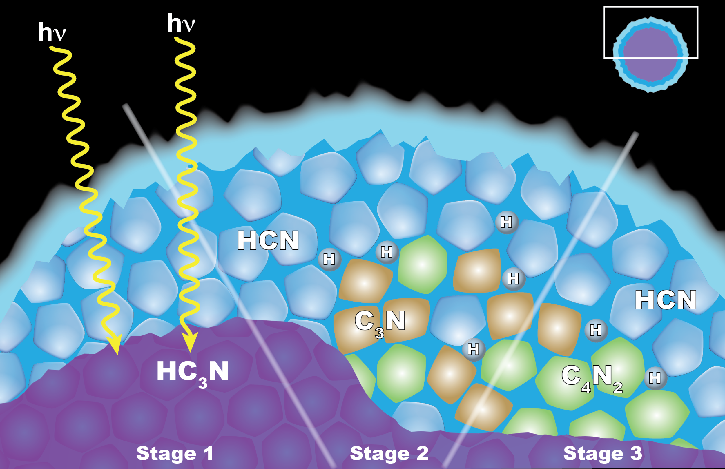 "Scientists from NASA's Cassini mission think the appearance of a cloud of dicyanoacetylene (C4N2) ice in Titan's stratosphere is explained by ""solid-state"" chemistry taking place inside ice particles. The particles have an inner layer of cyanoacetylene (HC3N) ice coated with an outer layer of hydrogen cyanide (HCN) ice. (Left) When a photon of light penetrates the outer shell, it can interact with the HC3N, producing C3N and H. (Center) The C3N then reacts with HCN to yield (right) C4N2 and H. Another reaction that also yields C4N2 ice and H also is possible, but less likely. - Image    Credits: NASA's Goddard Space Flight Center"