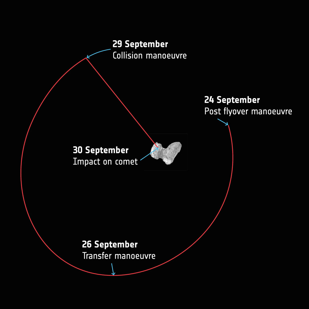 A simplified overview of Rosetta's last week of maneuvers at Comet 67P/Churyumov–Gerasimenko. Starting today (Sept. 24) the spacecraft will leave the flyover orbits and transfer towards a 16 x 23 km orbit that will be used to prepare for the final descent. The collision course maneuver will take place in the evening Sept. 29 with impact expected to occur at 10:40 GMT (6:40 a.m. EDT), which taking into account the 40 minute signal travel time between Rosetta and Earth on Sept. 30, means the confirmation would be expected at mission control at 11:20 GMT (7:20 a.m. EDT). - Image Credit: ESA