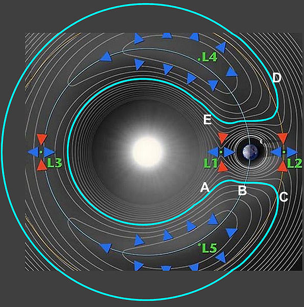 Illustration of the Sun-Earth Lagrange Points. - Image Credit: NASA