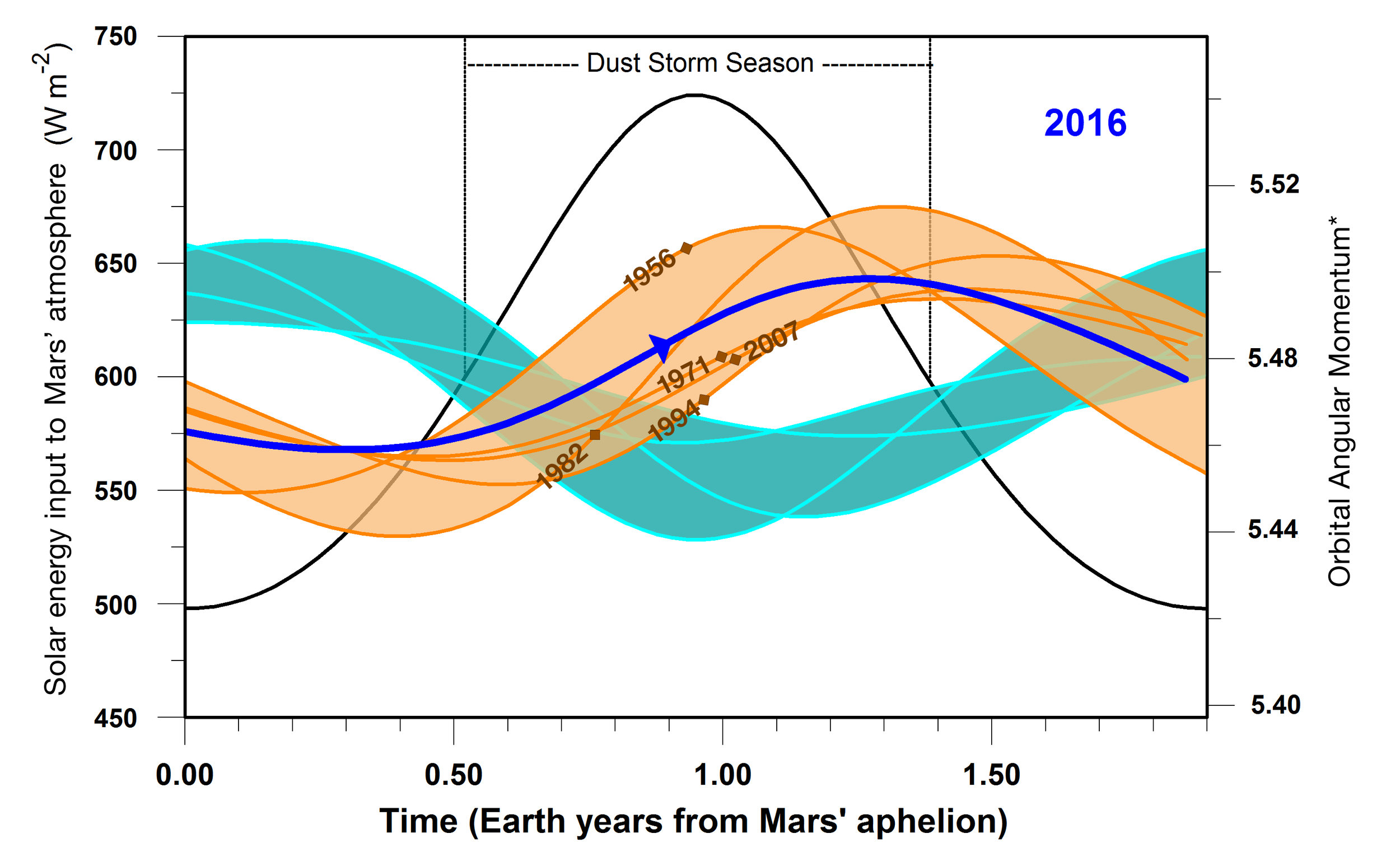 This graphic indicates a similarity between 2016 (dark blue line) and five past years in which Mars has experienced global dust storms (orange lines and band), compared to years with no global dust storm (blue-green lines and band). The horizontal scale is time-of-year on Mars. – Image Credits: NASA/JPL-Caltech