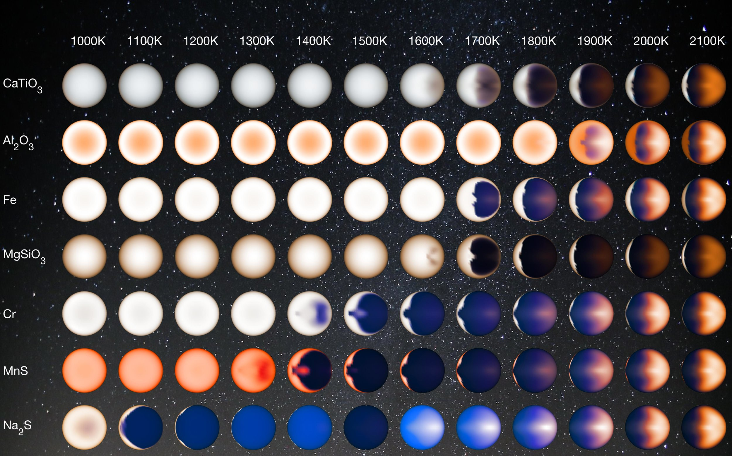 This illustration represents how hot Jupiters of different temperatures and different cloud compositions might appear to a person flying over the dayside of these planets on a spaceship, based on computer modeling. – Image Credits: NASA/JPL-Caltech/University of Arizona/V. Parmentier