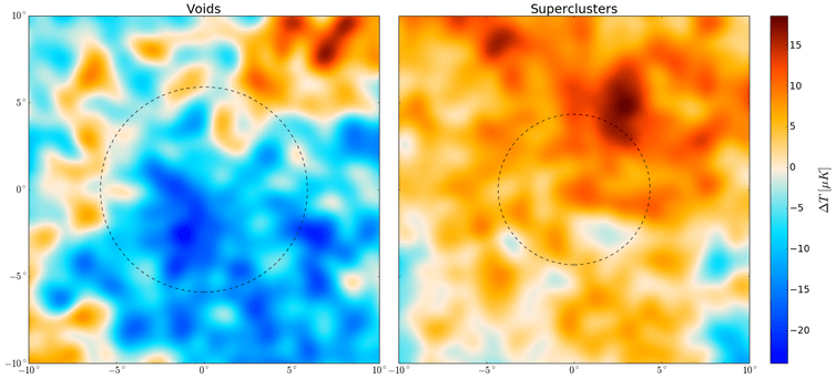 Temperature fluctuations in void regions (left) and supercluster regions (right). Blue is the coldest and red the hottest. The patches span 20 degrees on the sky.
