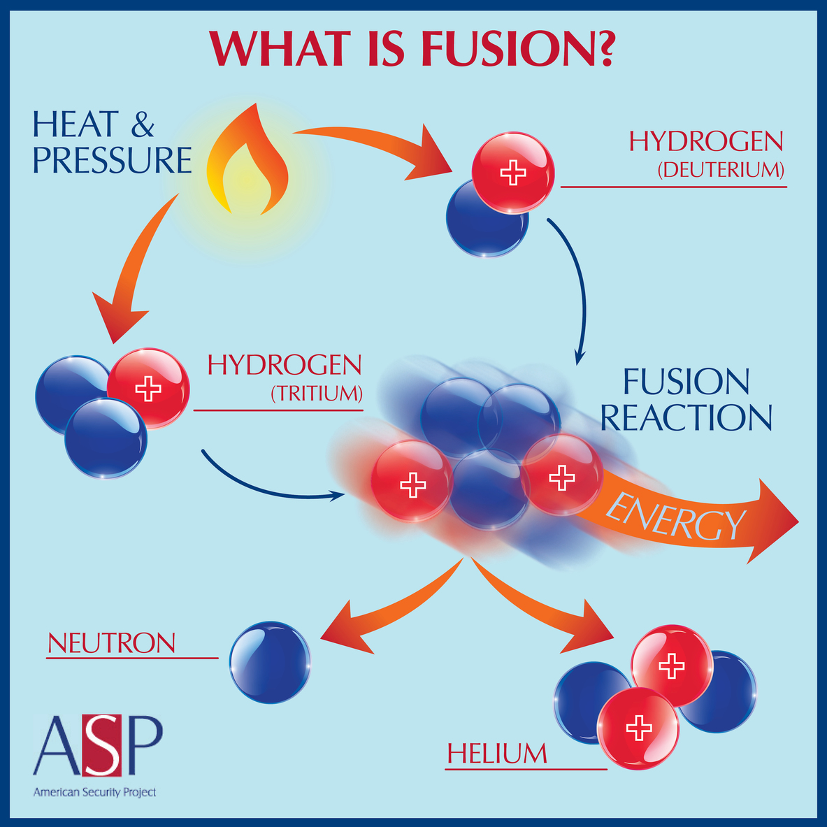 Adding heat to two isotopes of water can result in fusion.– Image Credit:  American Security Project , CC BY-ND