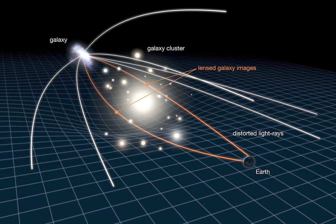 Illustration of how gravitational lensing works, where the gravity of a large galaxy cluster is so strong, it bends, brightens and distorts the light of distant galaxies behind it. - Image Credit: NASA, ESA, L. Calcada