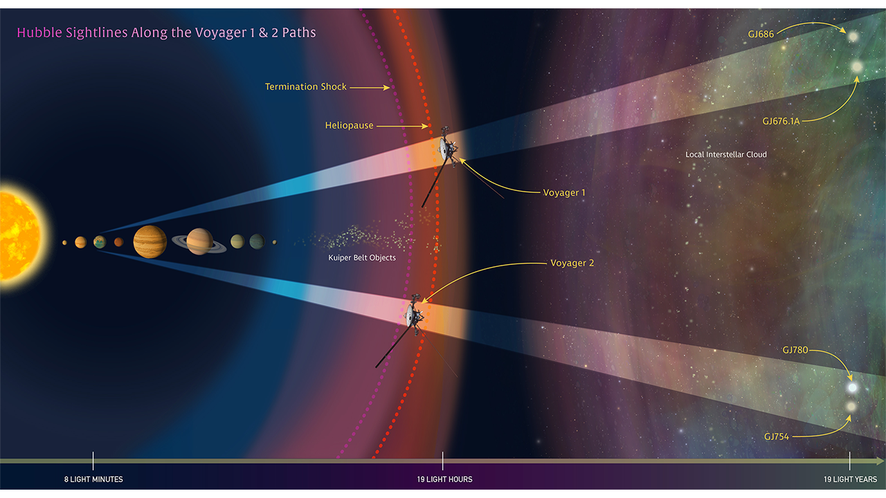 In this illustration, NASA's Hubble Space Telescope is looking along the paths of NASA's Voyager 1 and 2 spacecraft as they journey through the solar system and into interstellar space. Hubble is gazing at two sight lines (the twin cone-shaped features) along each spacecraft's path. The telescope's goal is to help astronomers map interstellar structure along each spacecraft's star-bound route. Each sight line stretches several light-years to nearby stars. - Image Credit: NASA, ESA, and Z. Levy (STScI).