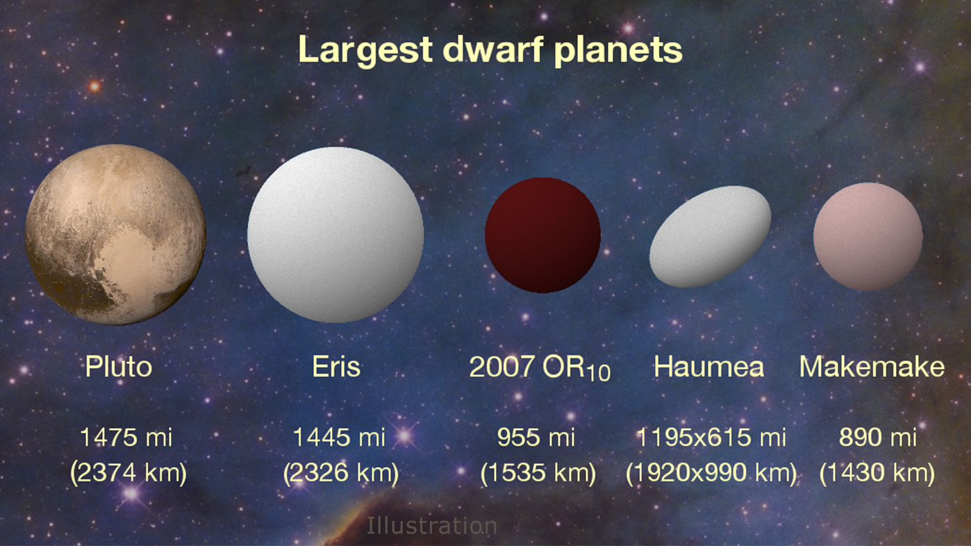 The dwarf planets of the Solar System, arranged according to size. - Image Credit: Konkoly Observatory/András Pál, Hungarian Astronomical Association/Iván Éder, NASA/JHUAPL/SwRI