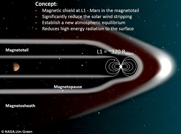 The proposed method for creating an artificial magnetic dipole at Mars' L1 Lagrange Point. - Image Credit: NASA/J.Green