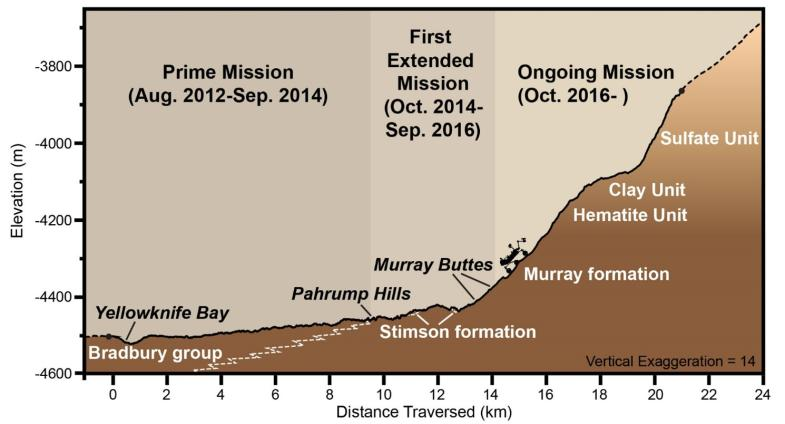 Graphic depicting aspects of the driving distance, elevation, geological units and time intervals of NASA's Curiosity Mars rover mission, as of late 2016. - Image Credit: NASA/JPL-Caltech