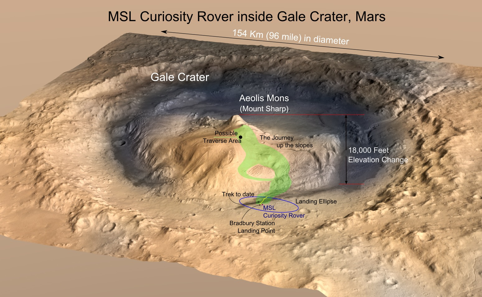 MRO image of Gale Crater illustrating the landing location and trek of the Rover Curiosity. - Image Credits: NASA/JPL, illustration, T.Reyes