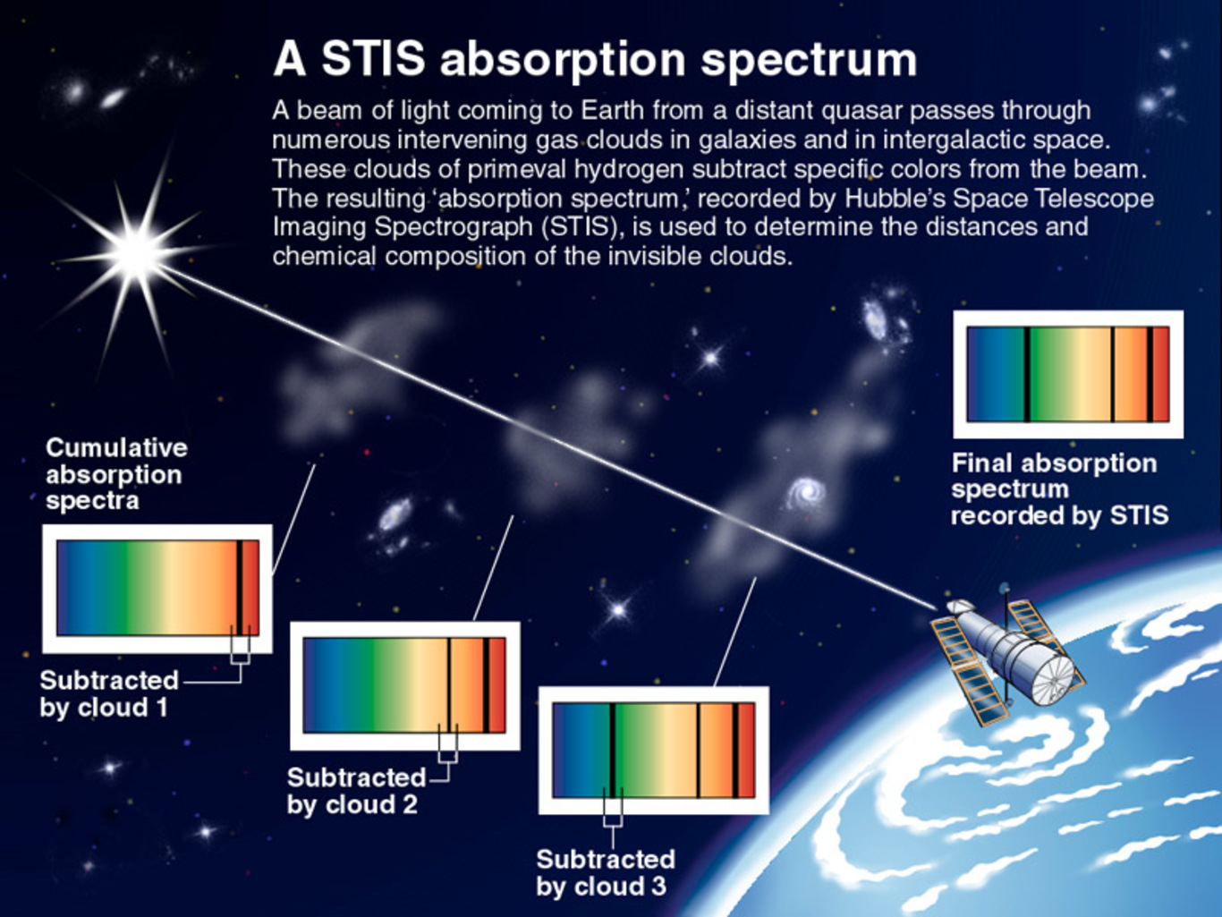 Light from a distant quasar passes through intervening gas clouds in galaxies and in intergalactic space. These clouds of primeval hydrogen subtract specific colors from the beam. The resulting 'absorption spectrum' can help determine the distances and chemical composition of the invisible clouds. - Image Credit: NASA/STScI