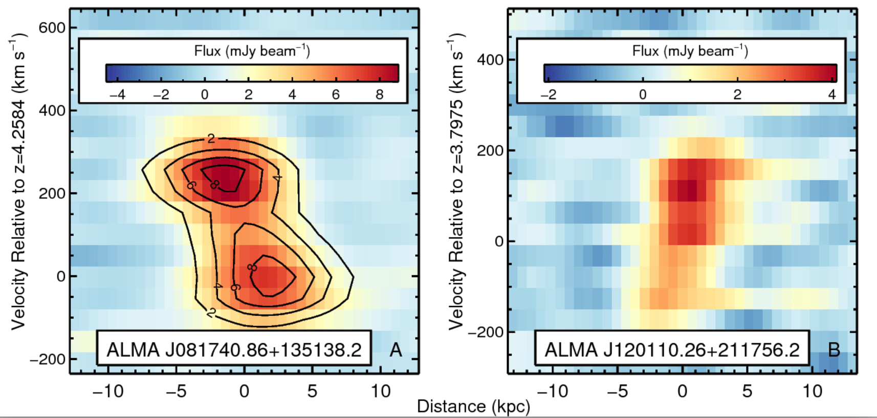 Spectral image of one galaxy's light. Horizontal axis describes the size of the galaxy and the vertical axis describes the motion of the gas. Analysis of the image reveals the gas is rotating in a disk, like our own spiral galaxy. - Image Credit: Neeleman et al doi: 10.1126/science.aal1737, CC BY-ND