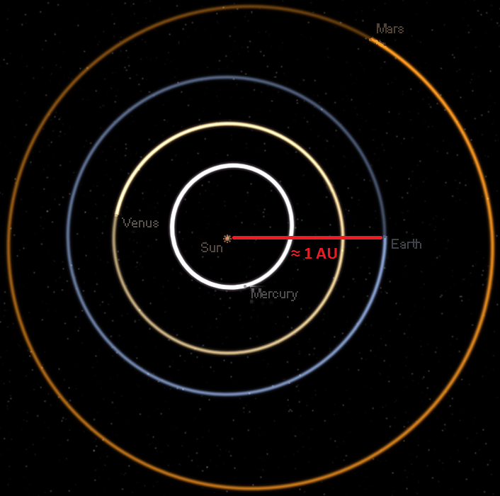Earth's orbit around the Sun, showing its average distance (or 1 AU). - Image Credit: Huritisho/Wikipedia Commons