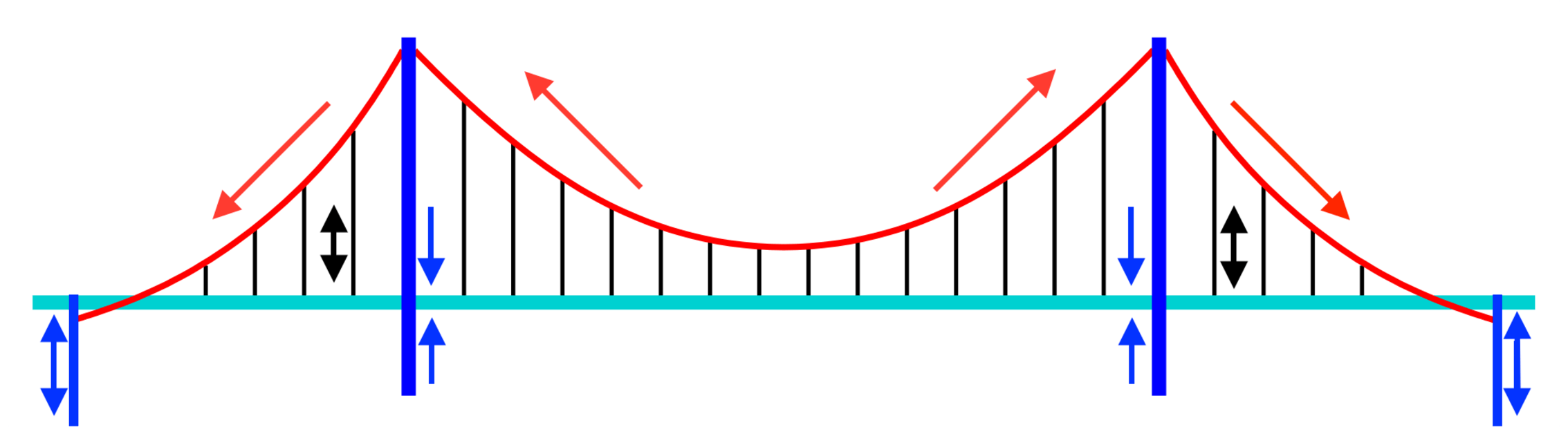 Schematic of a suspension bridge. The red supporting cables transfer forces from the black suspending cables to the blue towers and anchors. - Image Credit: The Conversation , CC BY-ND