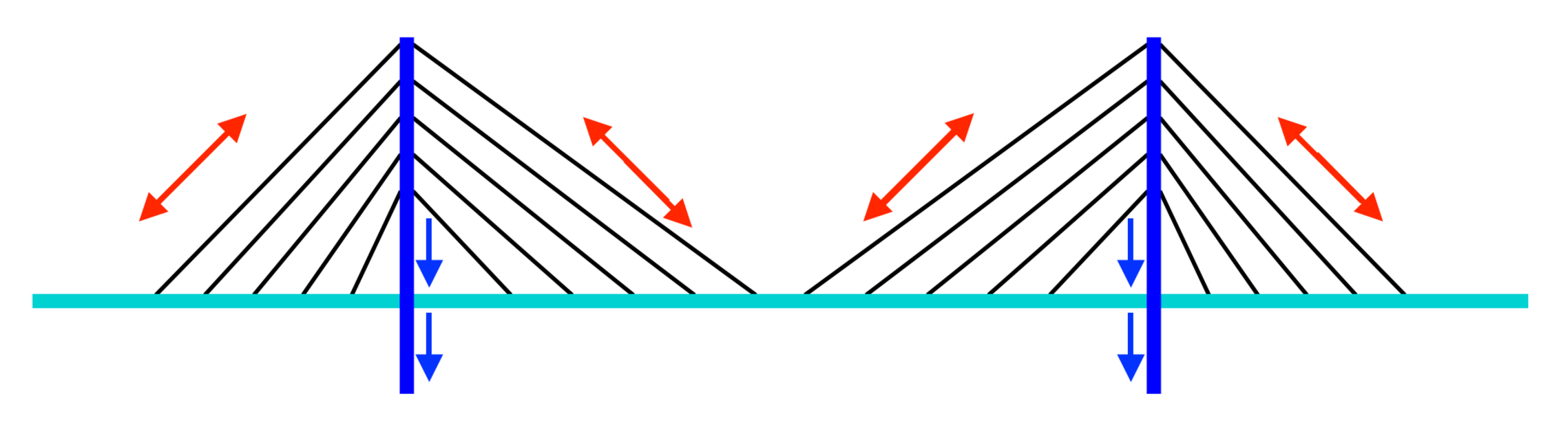 In a cable-stayed bridge, the cables connect directly from the deck to the towers. - Image Credit: The Conversation , CC BY-ND