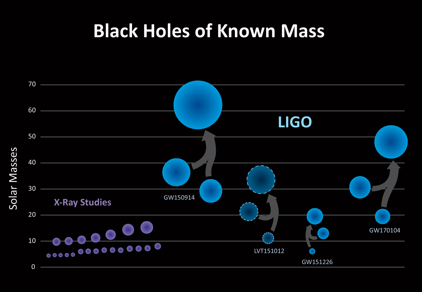 The three confirmed detections by LIGO (GW150914, GW151226, GW170104), and one lower-confidence detection (LVT151012), point to a population of stellar-mass binary black holes that, once merged, are larger than 20 solar masses – larger than what was known before. - Image Credit: LIGO/Caltech/Sonoma State (Aurore Simonnet), CC BY-ND