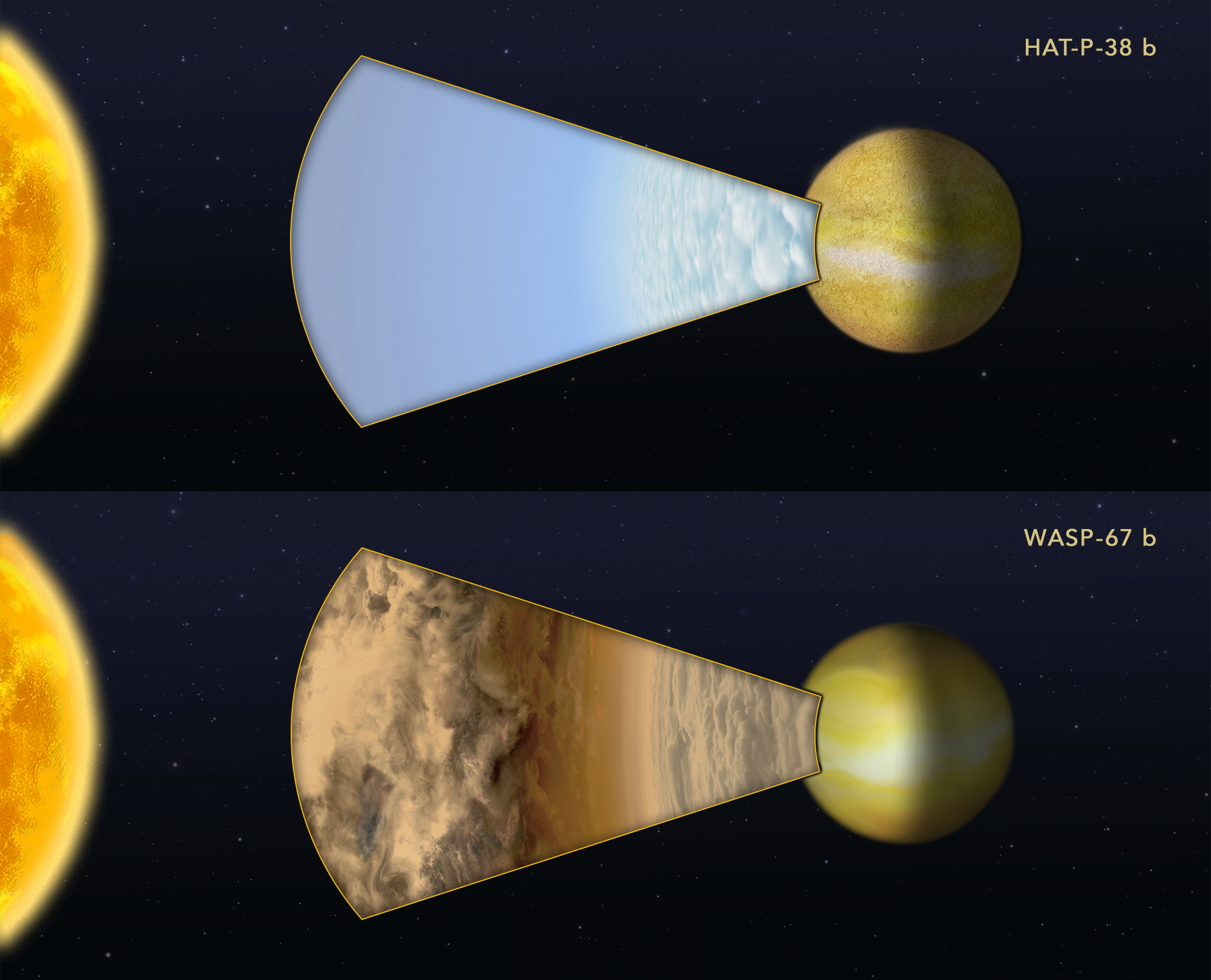 """This diagram compares Hubble Space Telescope observations of two """"hot Jupiter""""-class planets orbiting very closely to different sunlike stars. Astronomers measured how light from each parent star is filtered through each planet's atmosphere. HAT-P-38 b did have a water signature indicated by the absorption-feature peak in the spectrum. This is interpreted as indicating the upper atmosphere is free of clouds or hazes. WASP-67 b, has a flat spectrum that lacks any water-absorption feature, suggesting most of the planet's atmosphere is masked by high-altitude clouds. - Image Credits: Artwork: NASA, ESA, and Z. Levy (STScI); Credit: Science: NASA, ESA, and G. Bruno (STScI)"""