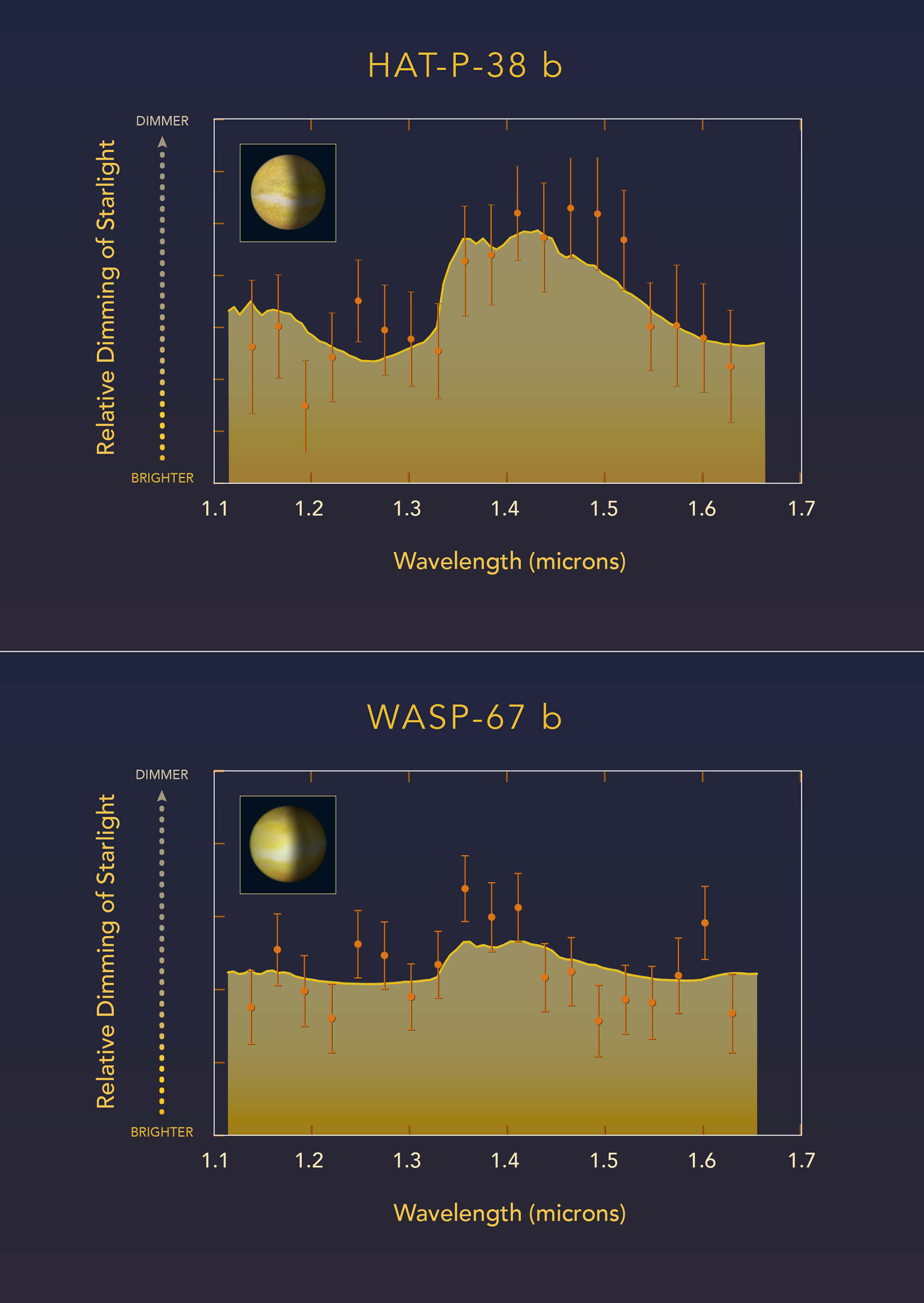 """This diagram compares Hubble Space Telescope observations of two """"hot Jupiter""""-class planets orbiting very closely to different sunlike stars. Astronomers measured how light from each parent star is filtered through each planet's atmosphere. HAT-P-38 b did have a water signature indicated by the absorption-feature peak in the spectrum. This is interpreted as indicating the upper atmosphere is free of clouds or hazes. WASP-67 b, has a flat spectrum that lacks any water-absorption feature, suggesting most of the planet's atmosphere is masked by high-altitude clouds. - Credits: Artwork: NASA, ESA, and Z. Levy (STScI); Credit: Science: NASA, ESA, and G. Bruno (STScI) - Click to enlarge"""