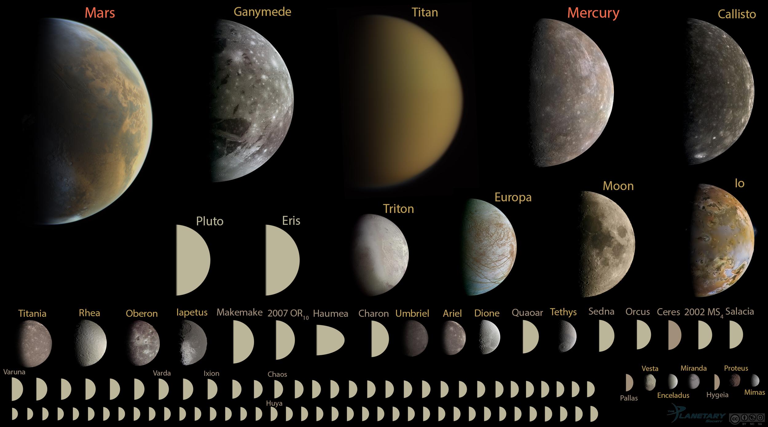 Montage of every round object in the solar system under 10,000 kilometers in diameter, to scale. - Image Credit: Emily Lakdawalla/data from NASA /JPL/JHUAPL/SwRI/SSI/UCLA/MPS/DLR/IDA/Gordan Ugarkovic/Ted Stryk, Bjorn Jonsson/Roman Tkachenko