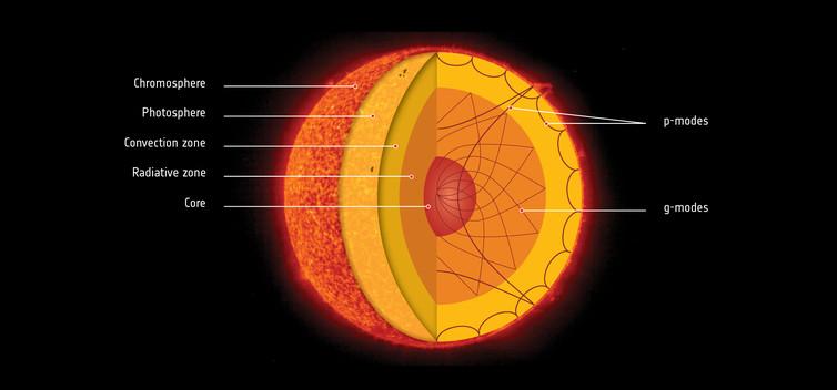 The sun's hidden interior. - Image Credit: ESA,  CC BY-SA