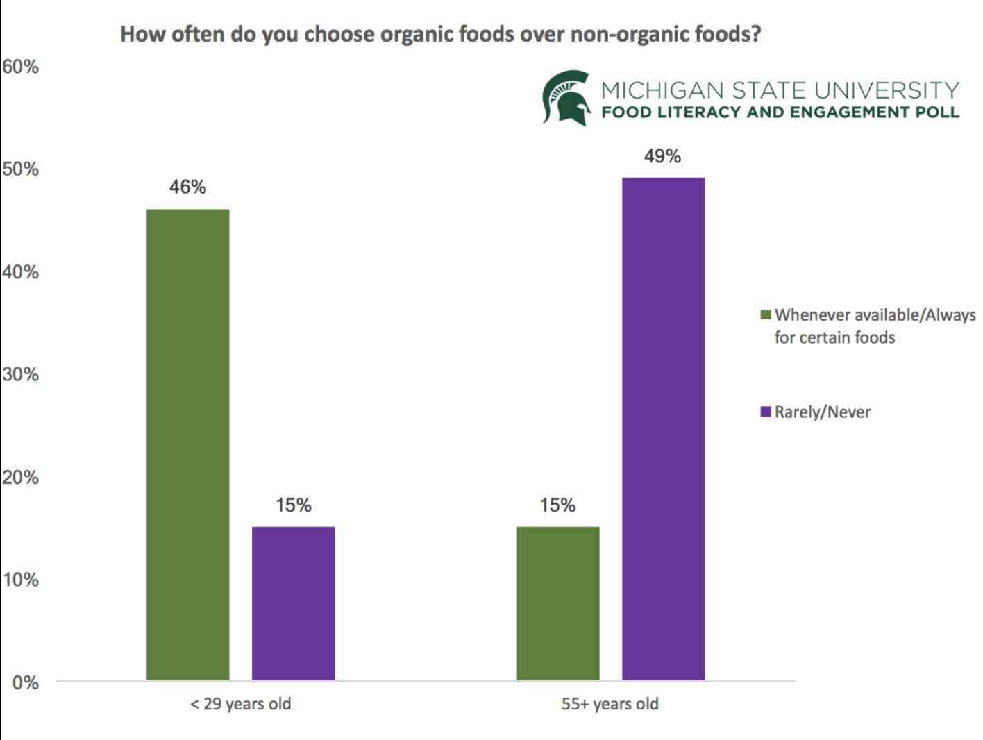 Younger and older Americans have different attitudes about choosing organic food. - Image Credit: Michigan State University,  CC BY-ND