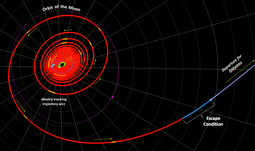 Artist's impression of the path DART will take to reach the asteroid Didymos. - Image Credit: NASA