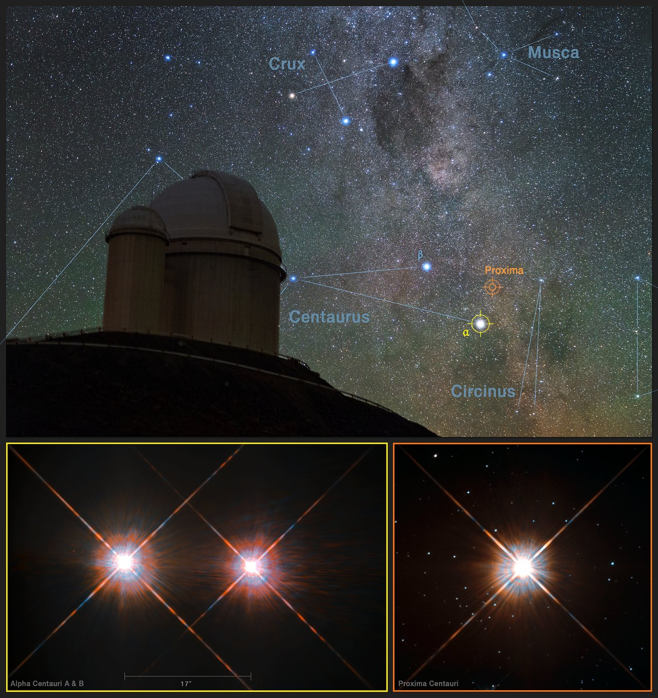 This picture combines a view of the southern skies over the ESO 3.6-metre telescope at the La Silla Observatory in Chile with images of the stars Proxima Centauri (lower-right) and the double star Alpha Centauri AB (lower-left) from the NASA/ESA Hubble Space Telescope. Proxima Centauri is the closest star to the Solar System and is orbited by the planet Proxima b, which was discovered using the HARPS instrument on the ESO 3.6-metre telescope. - Image Credit: Y. Beletsky (LCO)/ESO/ESA/NASA/M. Zamani