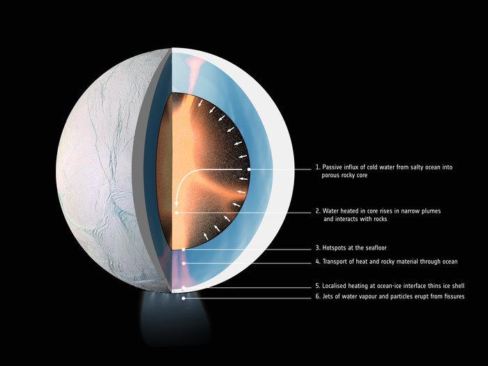 Cutaway showing the interior of Saturn's moon Enceladus. - Image Credit: ESA