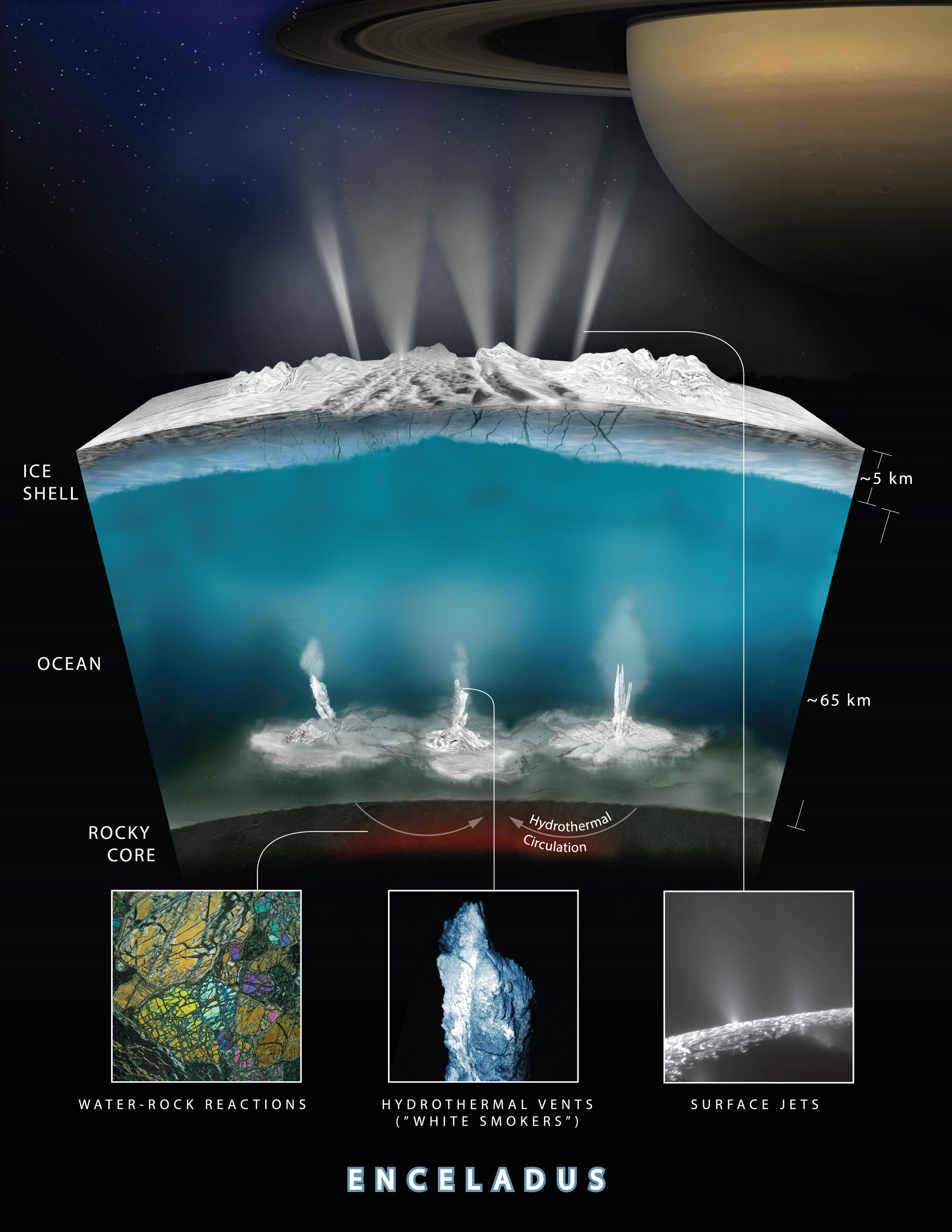 Artist impression of an interior cross-section of the crust of Enceladus, which shows how hydrothermal activity may be causing the plumes of water at the moon's surface. Credits: NASA-GSFC/SVS, NASA/JPL-Caltech/Southwest Research Institute
