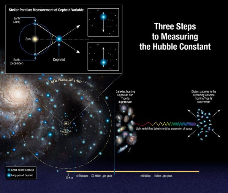 Image Credit:  NASA, ESA, A. Feild (STScI), and A. Riess (STScI/JHU