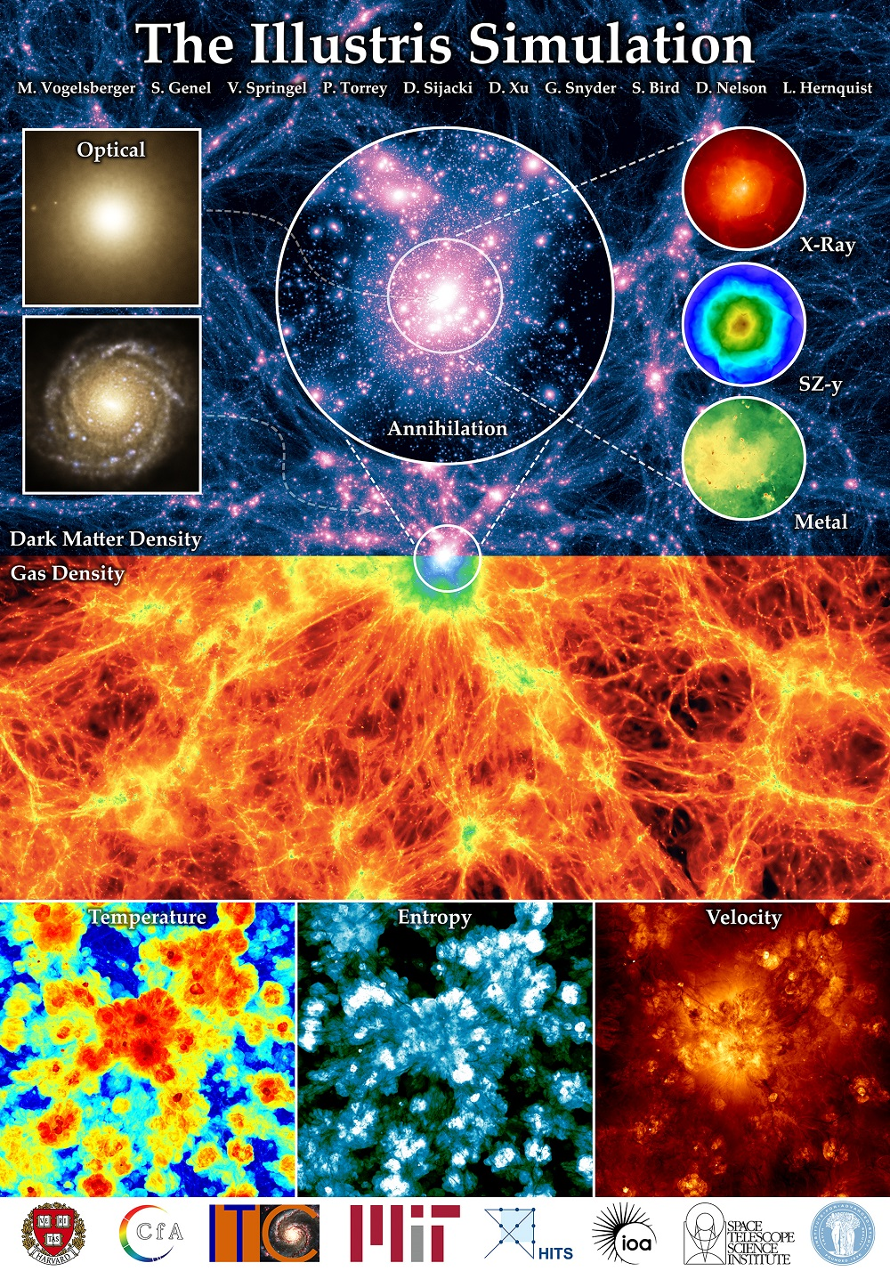Illustris simulation overview poster. Shows the large scale dark matter and gas density fields in projection (top/bottom). Credit:  Illustris Project  (click to enlarge)
